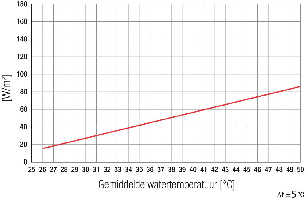 leo10_grafiek_verwarmen